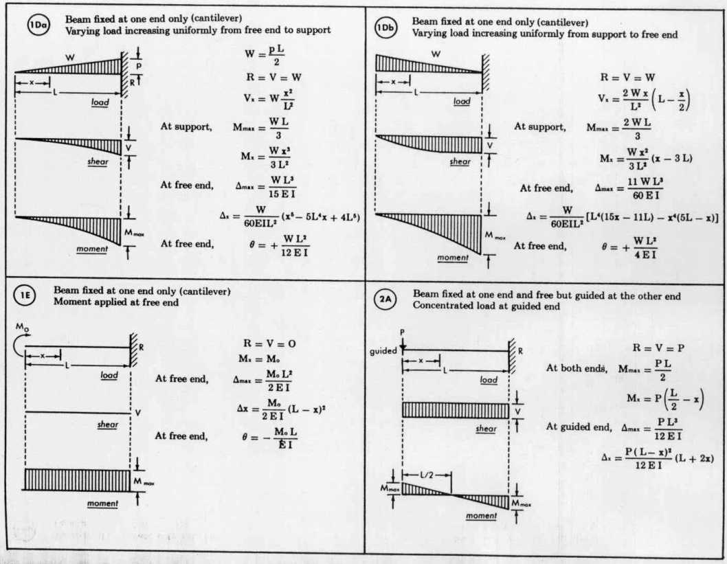 Bending Moment Diagrams For Simply Supported Beams Ask Answer Shear Force Diagram Udl Simple Beam Loading Theory Elsavadorla With