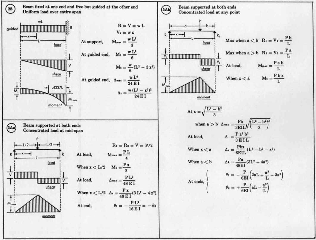 Beam Formulas Diagram And Load Equations Welcome 1061x805