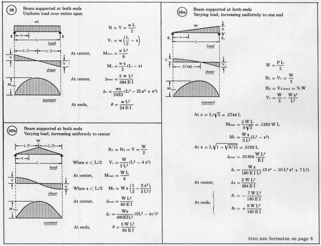 Beam Load Equations | Welcome to Sprecace Com